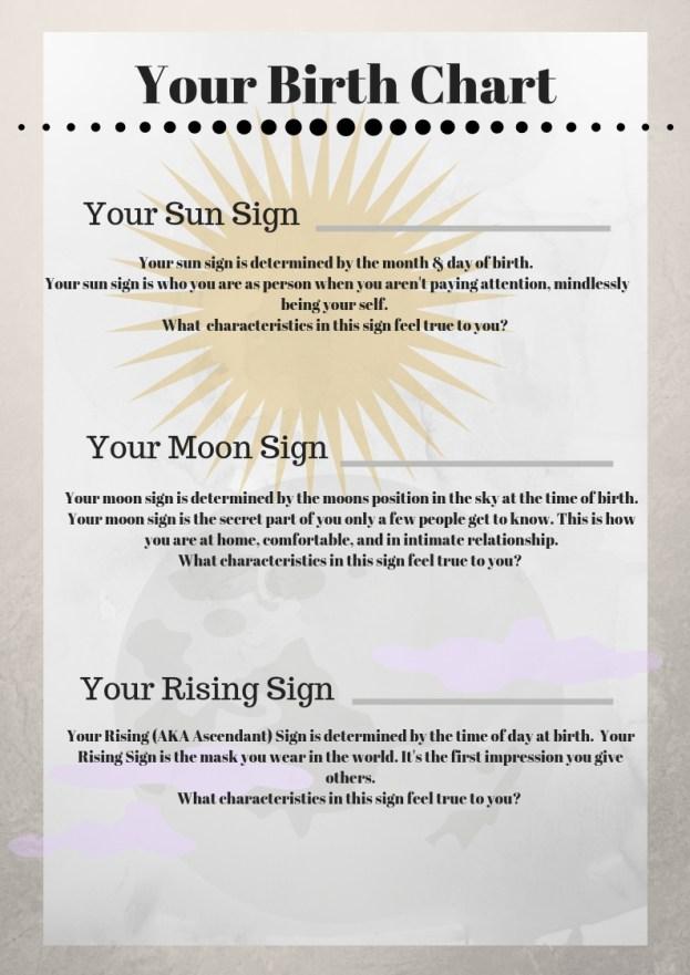 Your Birth Chart
