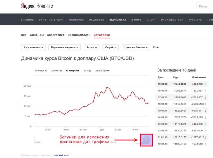 График динамики курса биткоина к доллару США (BTC/USD) - котировки Яндекс