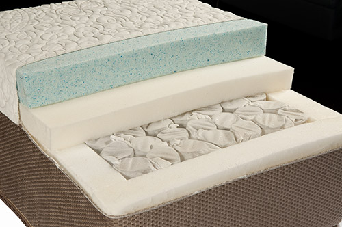 Restonic Mattress Cutaway Wilk Furniture Design Random Lake