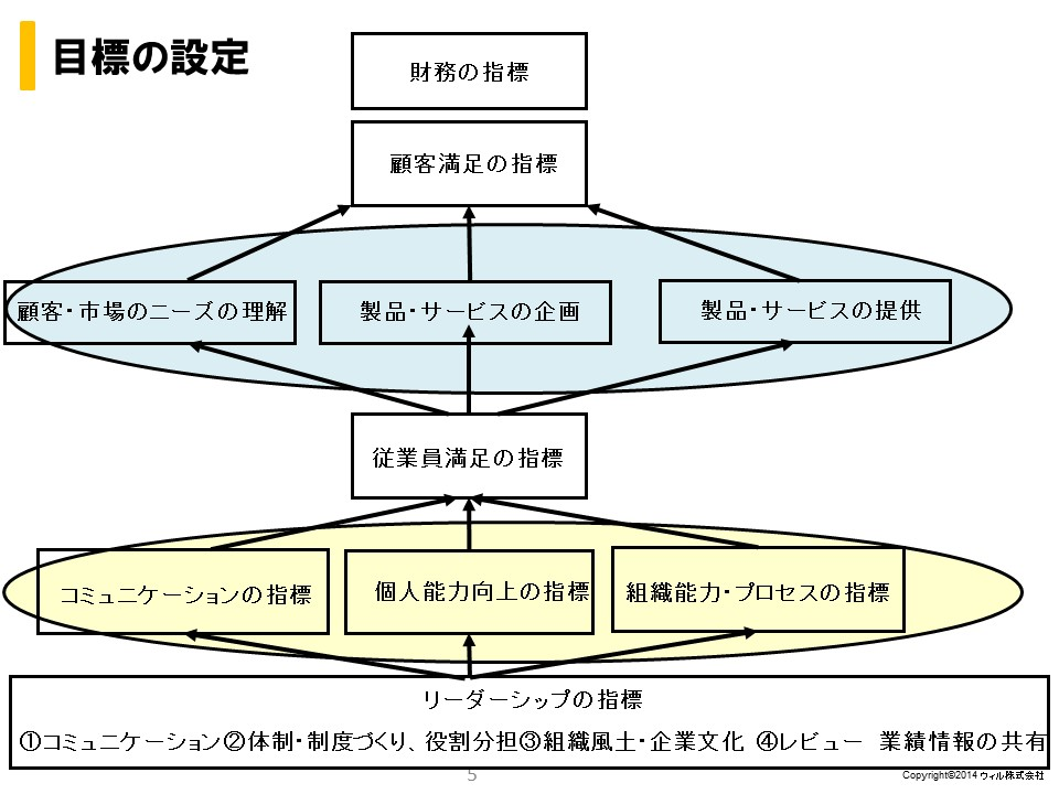 Role of management 目標の設定