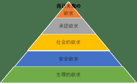 マズロー 欲求の5段階