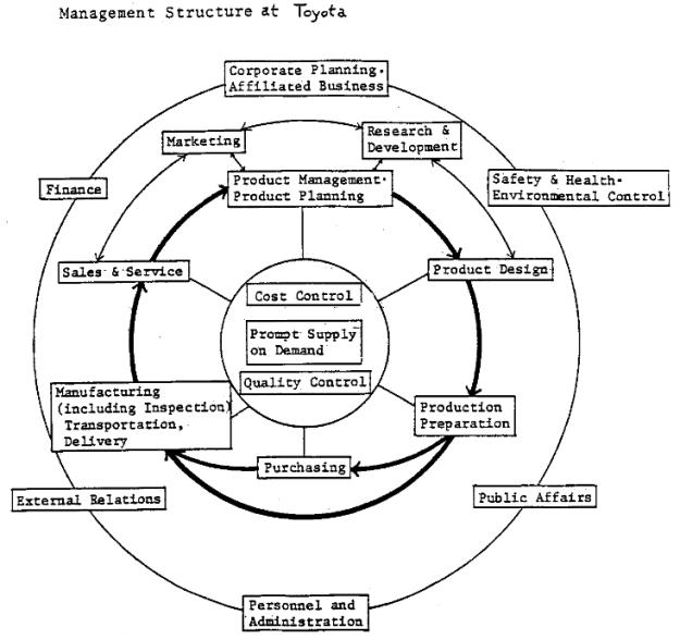 organization control system toyota term paper academic writing