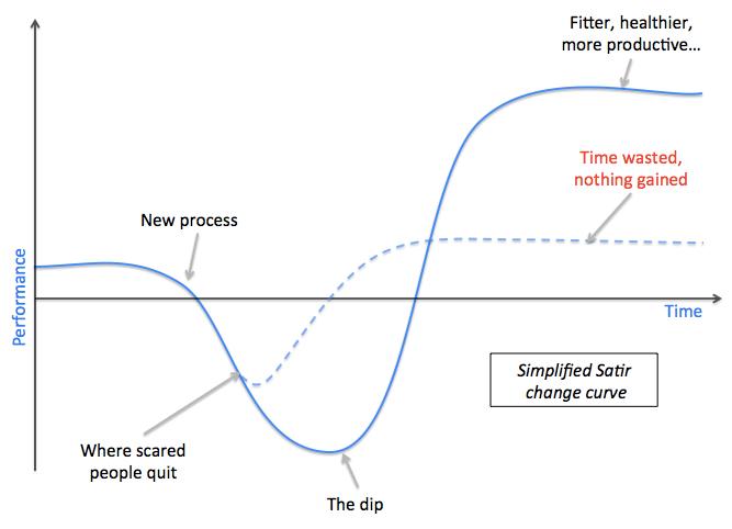 Simplified Satir change curve