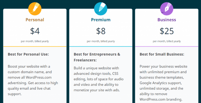 wordpress.com-cost-williamreview.com