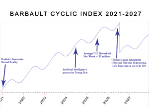 Barbault Planetary Cyclic Index 2021-2027, Cardinal Climax article by William Stickevers