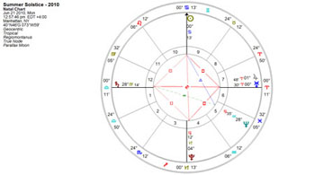 William Stickevers - Summer Solstice chart