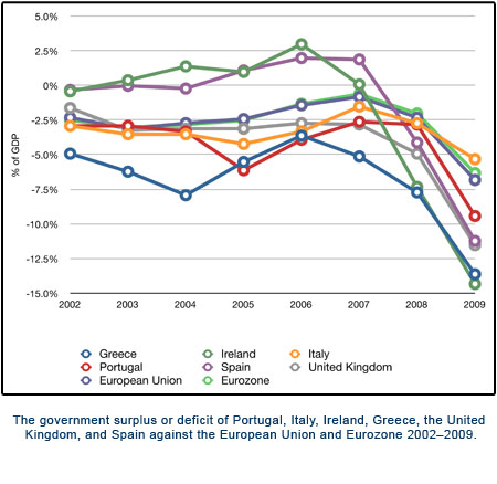 William Stickevers - The government surplus or deficit of Portugal, Italy, Ireland, Greece, United Kingdom, and Spain against the European Union and Eurozone 2002-2009.