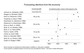 ForecastElectionsGraph