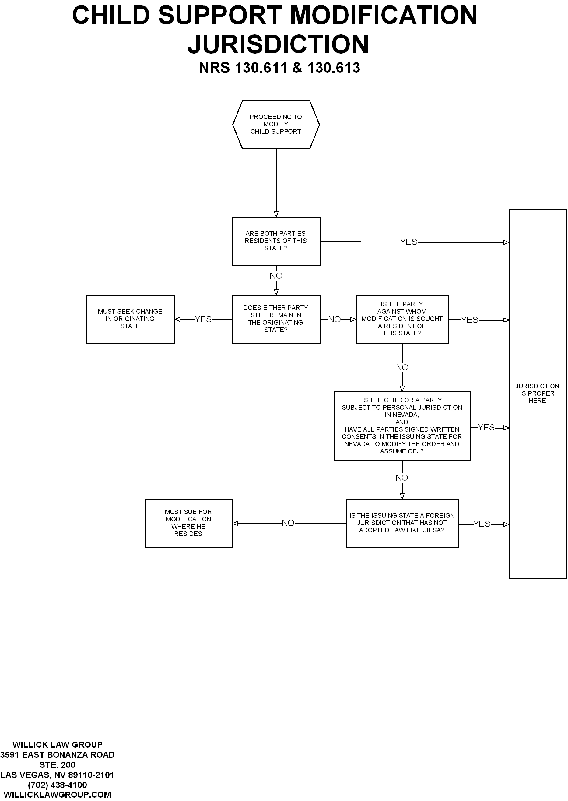 Nevada Family Law Legal Information Amp Documents