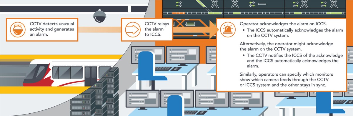 CCTV detects unusual activity and generates and alarm, relays that alarm to ICCS, then the operator acknowledges the alarm and a few more steps are taken.