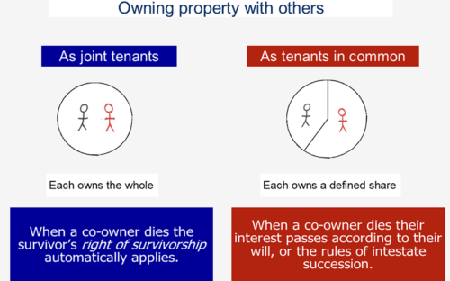 will-making, joint tenancy, ownership of property