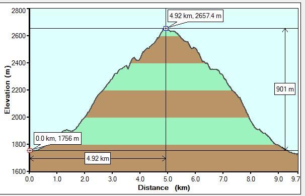 Red Ridge Profile