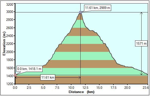 Mt Brett Profile
