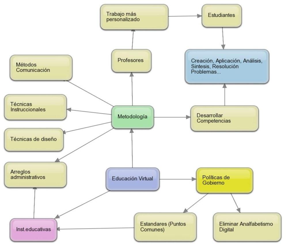 Factores de la Educación Virtual (1/3)