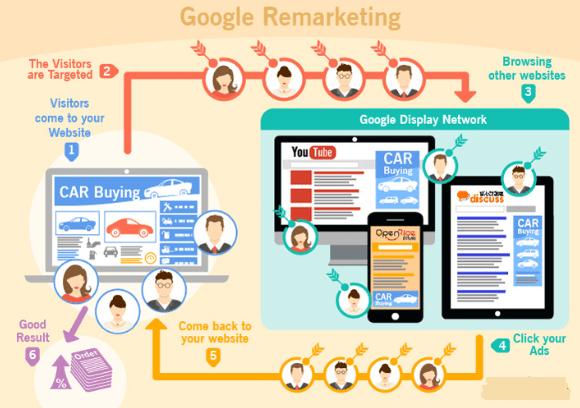 Mekanisme Retagetting Google