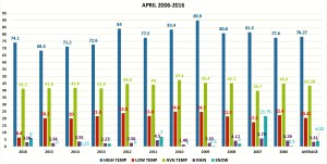 APRIL 2006-2016 CHART