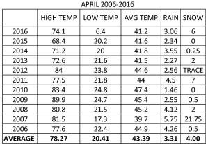 APRIL 2006-2016 TABLE
