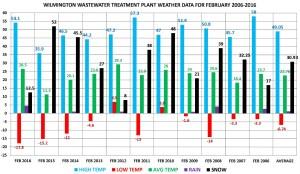 FEB 2006-2016 chart