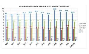 JUNE 2006-2016 CHART