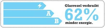 Glasvezel gebruikt 62% minder energie