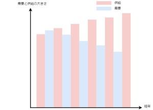 不動産賃貸市場は需要が減っているが供給は増えている