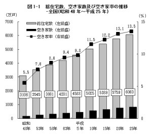 住宅総数と空き家数、空き家率の推移