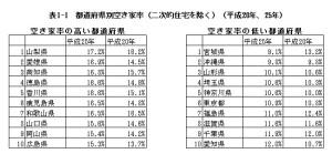 都道府県別空き家率
