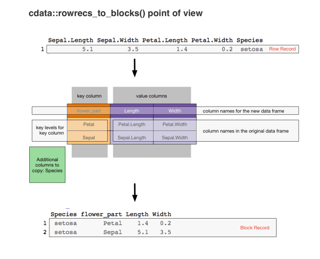 Rowrecs to blocks