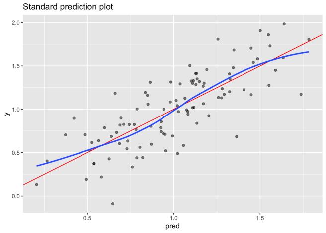 standard prediction plot