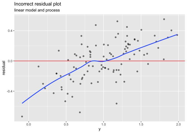 Incorrect residual plot, linear process