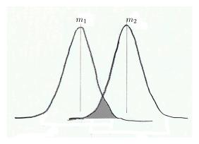 Image overlap