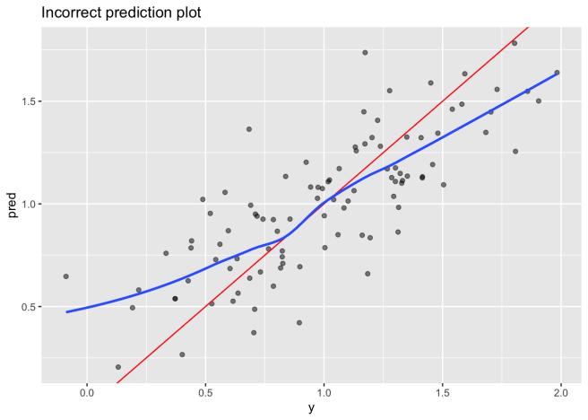 wrong prediction plot