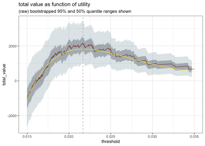 Utility curve with uncertainty