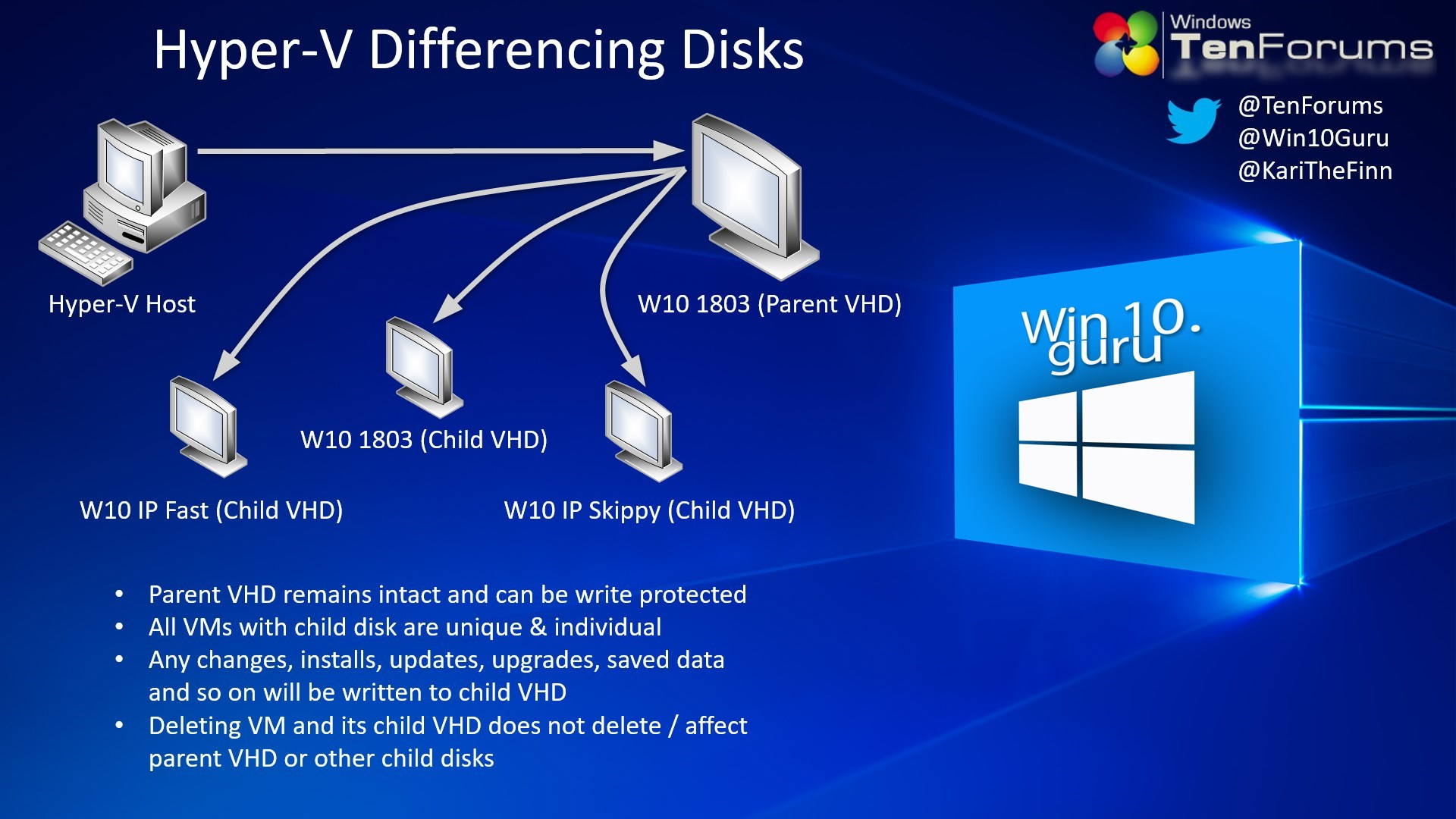 Hyper-V and Differencing Disks – Win10 Guru