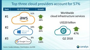 Microsoft Azure Continues Growth Amid Thriving Cloud