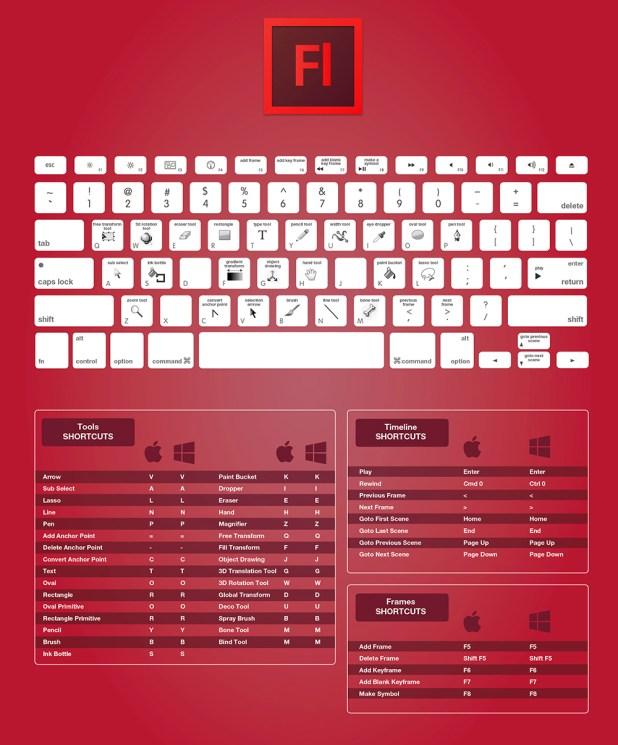 Горячие клавиши в Flash Professional