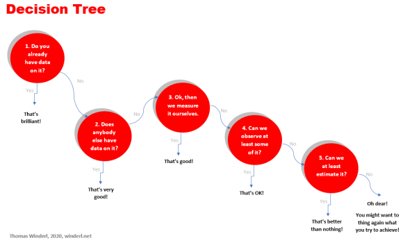 Decision tree that describes five steps how to measure impact of social innovation.