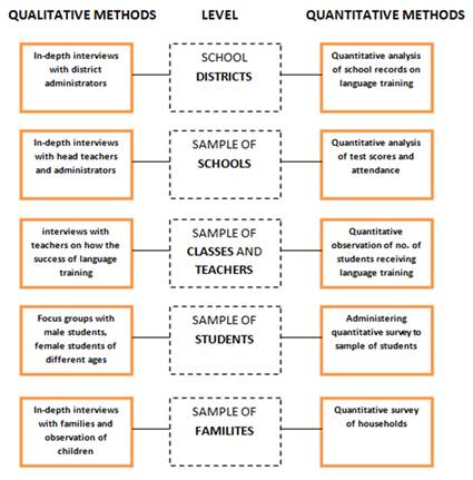 Matrix with examples of qualitative and quantitative methods at different levels