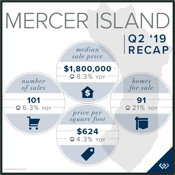 Mercer Island Chart