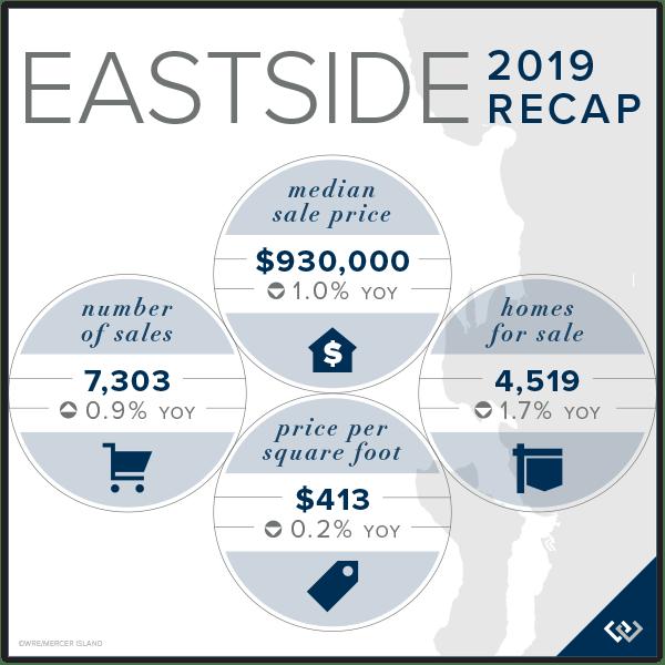 Eastside Market Recap