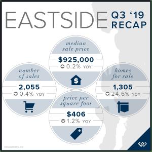Eastside Q3 2019 Recap