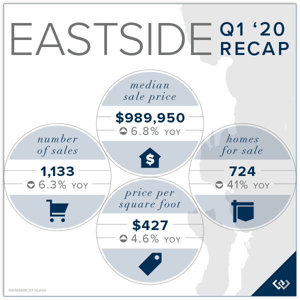 Eastside Q1 2020 Recap