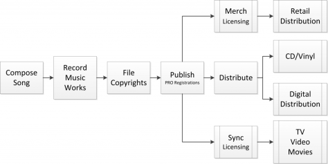 Diagrams showing the different steps of the publisher and artist (starting with composing and ending with distribution).
