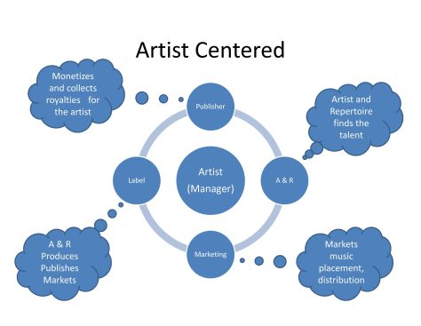A graphic that shows the parts of an artist-centered label. The artist (center) is surrounded by four main components/services: the publisher, A&R, marketing, and the label.
