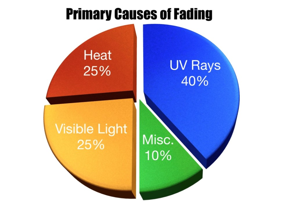 Primary Causes of Fading Chart