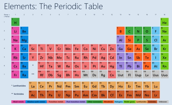Windows 8 periodic table app to compare elements windows 8 freeware elements the periodic table main screen urtaz Choice Image