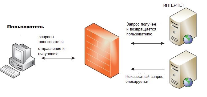 Схема работы FireWall