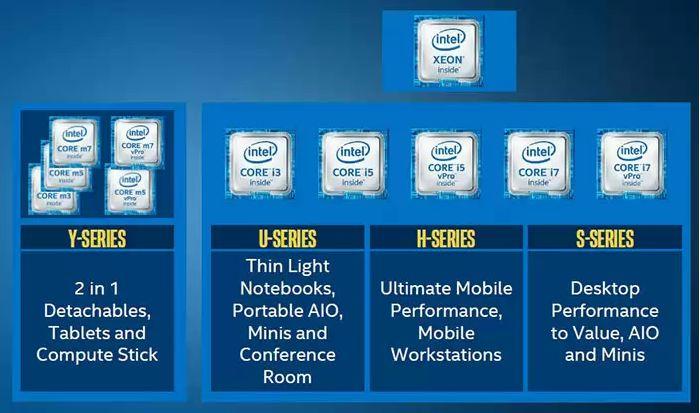 Keluarga prosesor Intel Core generasi ke-6