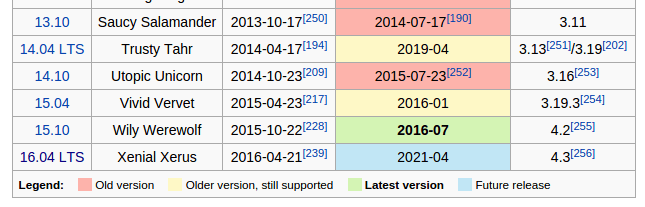 Daftar versi Ubuntu