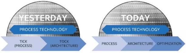 Strategi Intel Dalam Merilis Prosesor